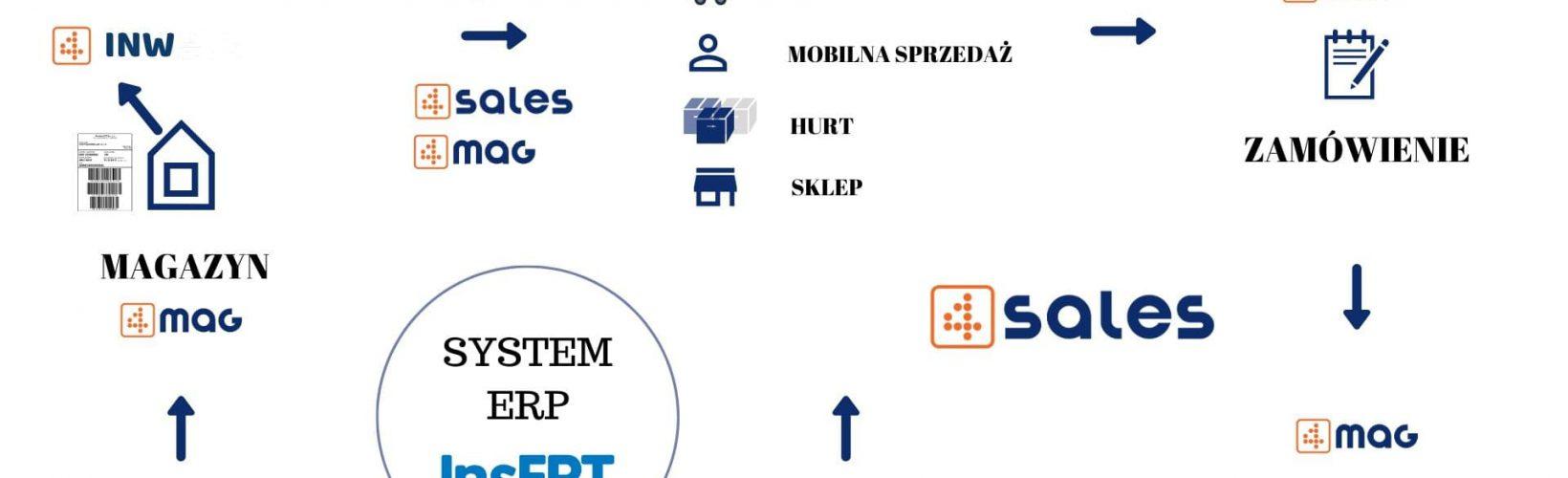 Multi Sales Platform